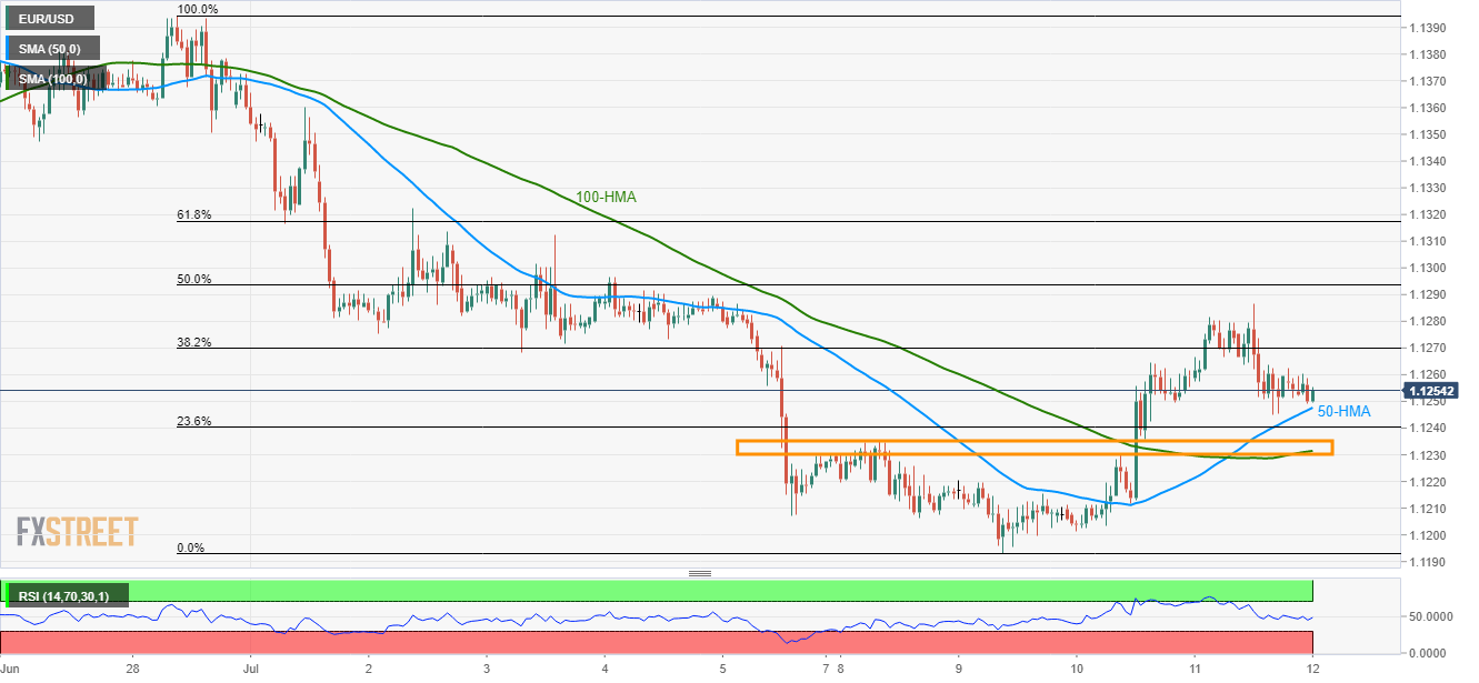 EUR/USD technical analysis: 50-HMA holds the key to 1 1236/31