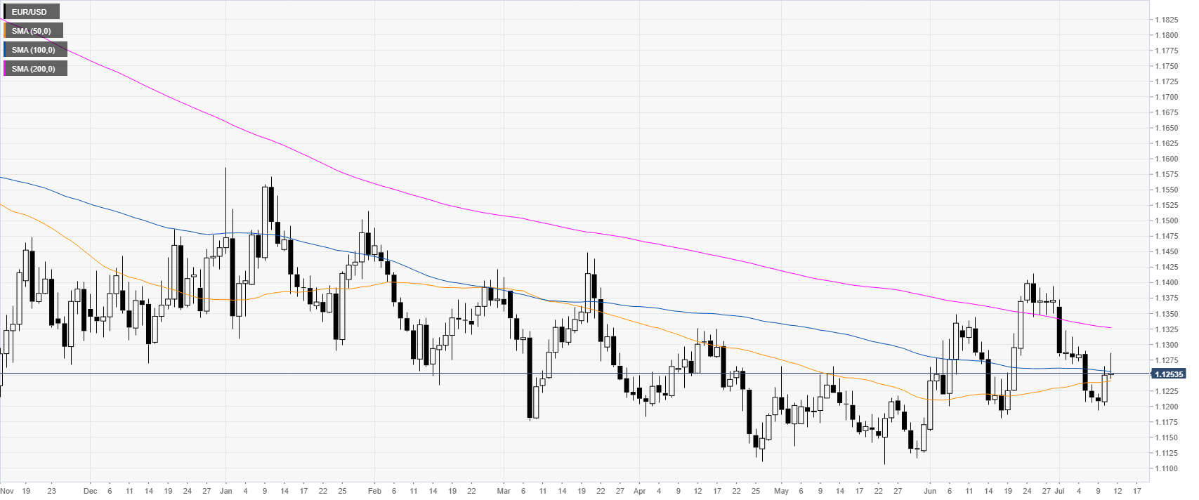 EUR/USD technical analysis: Fiber turning negative on the day, sub