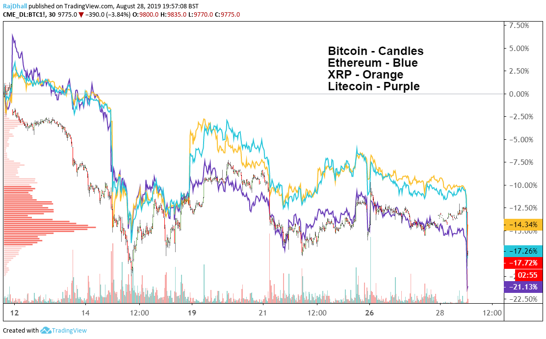 would cryptocurrency crash