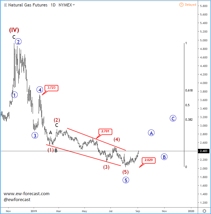 Natural gas and GBPCAD Mid-term Look – Elliott Wave | Forex