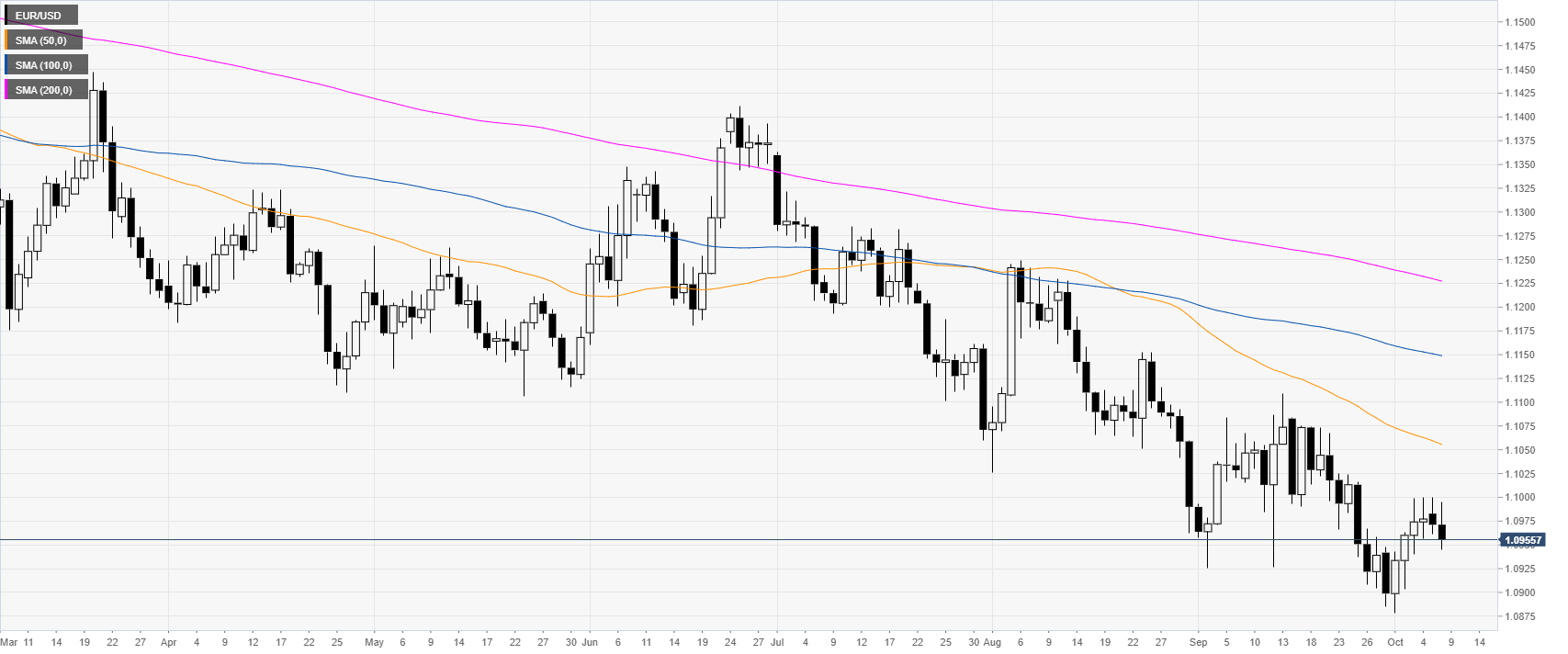 Eur Usd Technical Ysis Euro