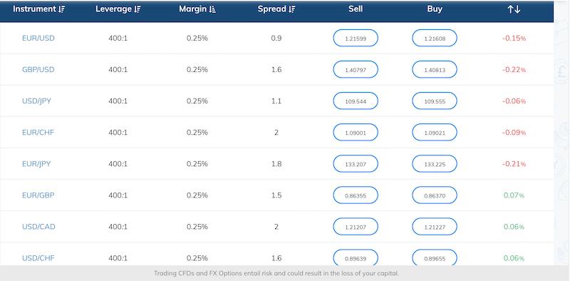 Avatrade leverage broker - higher leverage forex