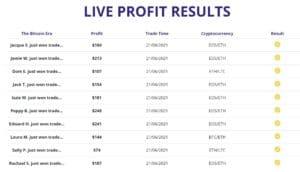 Bitcoin Era Profit Results