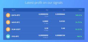 Crypto Wolfs Profit
