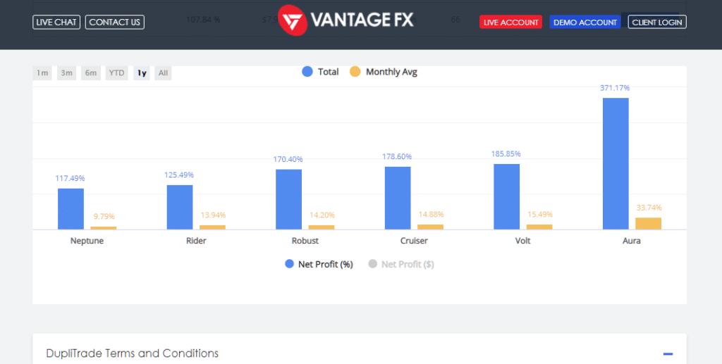 Duplitrade VantageFX results