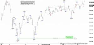 Elliot Wave Forecast Chart