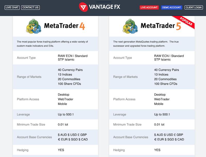 VantageFX ecn broker