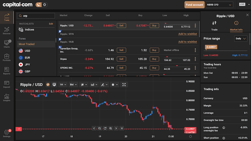 Capital.com platform - Best place to purchase Ripple CFDs