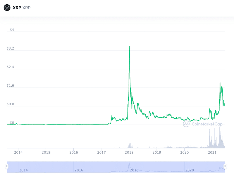 XRP all time chart