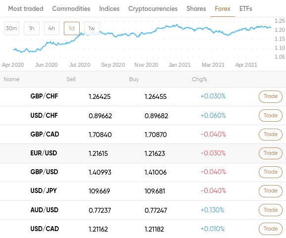 capital.com forex broker