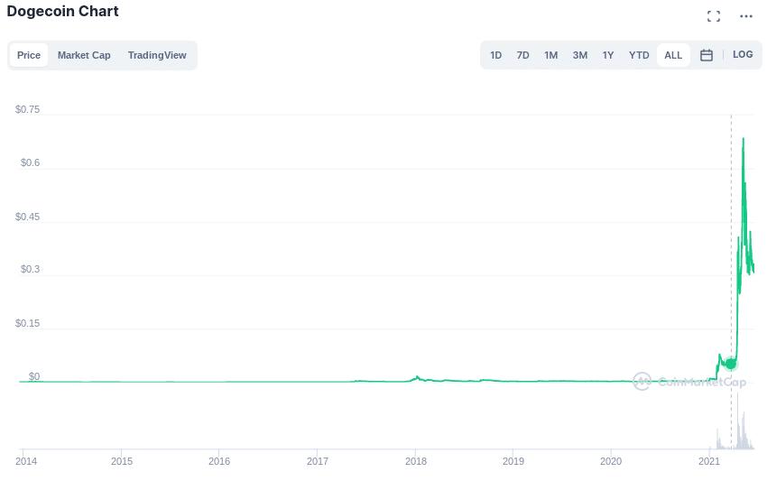 dogecoin price 2021 chart
