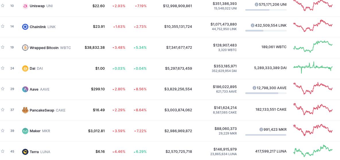 defi coins by market capi