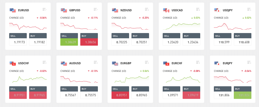 etoro forex trading