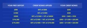 VantageFX Deposit Match Forex Bonus