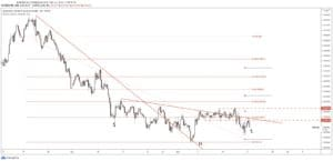 forex trading outlook audcad