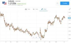 eToro Trade EUR USD