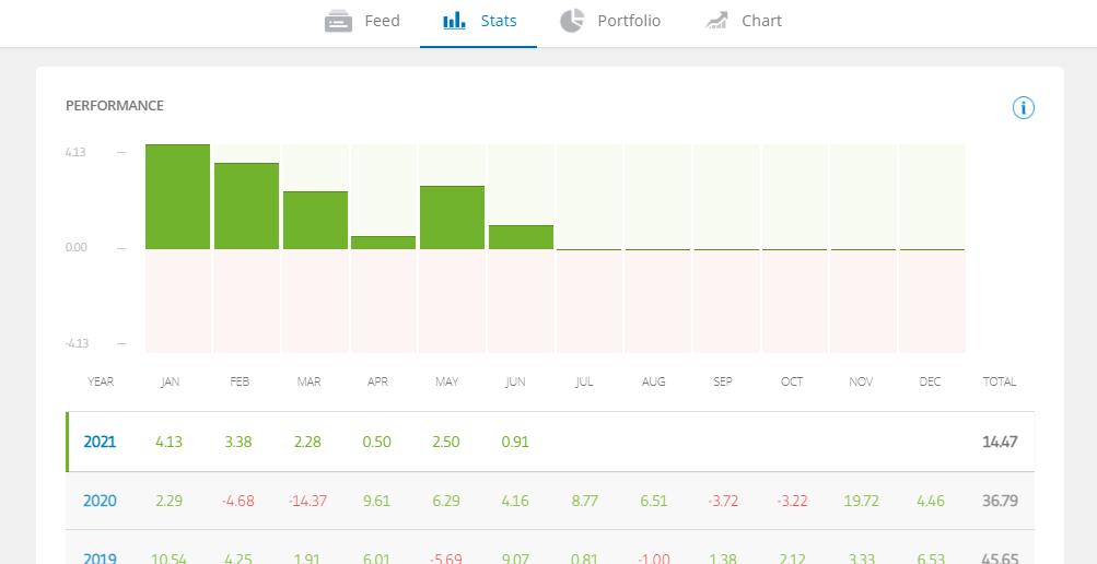eToro best crypto trader performance