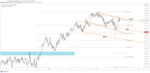 eur/jpy price chart 15 june 2021