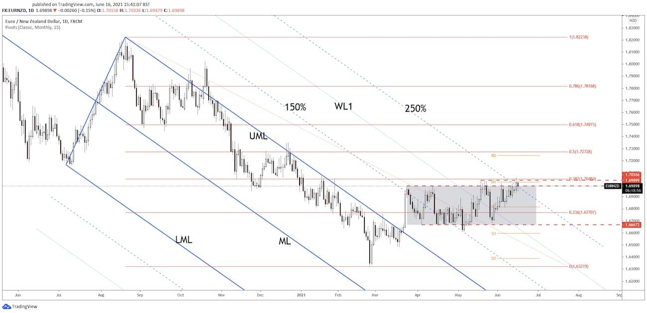 eurnzd price chart 16 june 2021