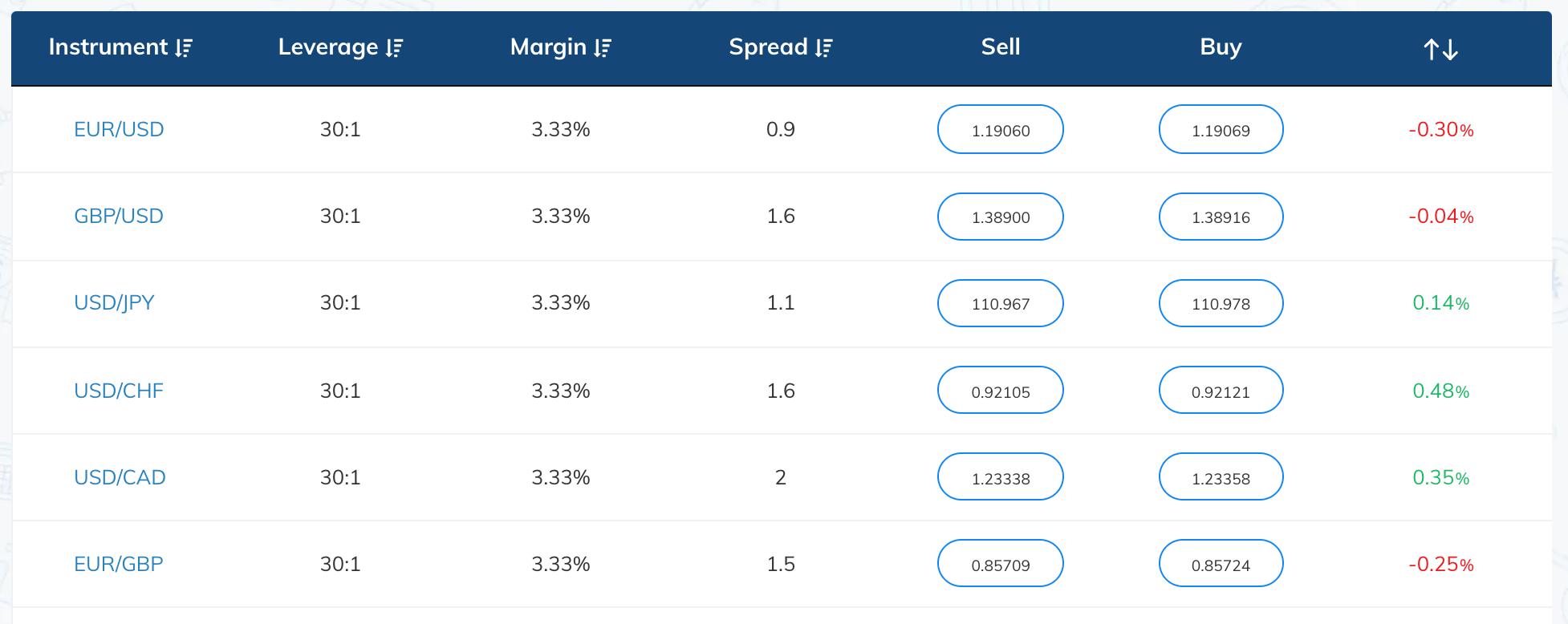 forex broker fees canada