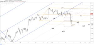 gbpjpy price chart 18 june 2021