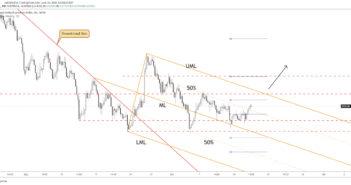 nzd/cad price chart 16 june 2021