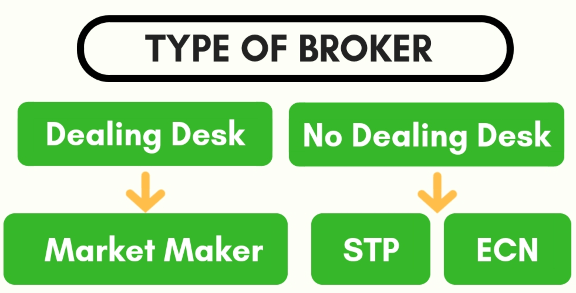stp vs ecn brokers