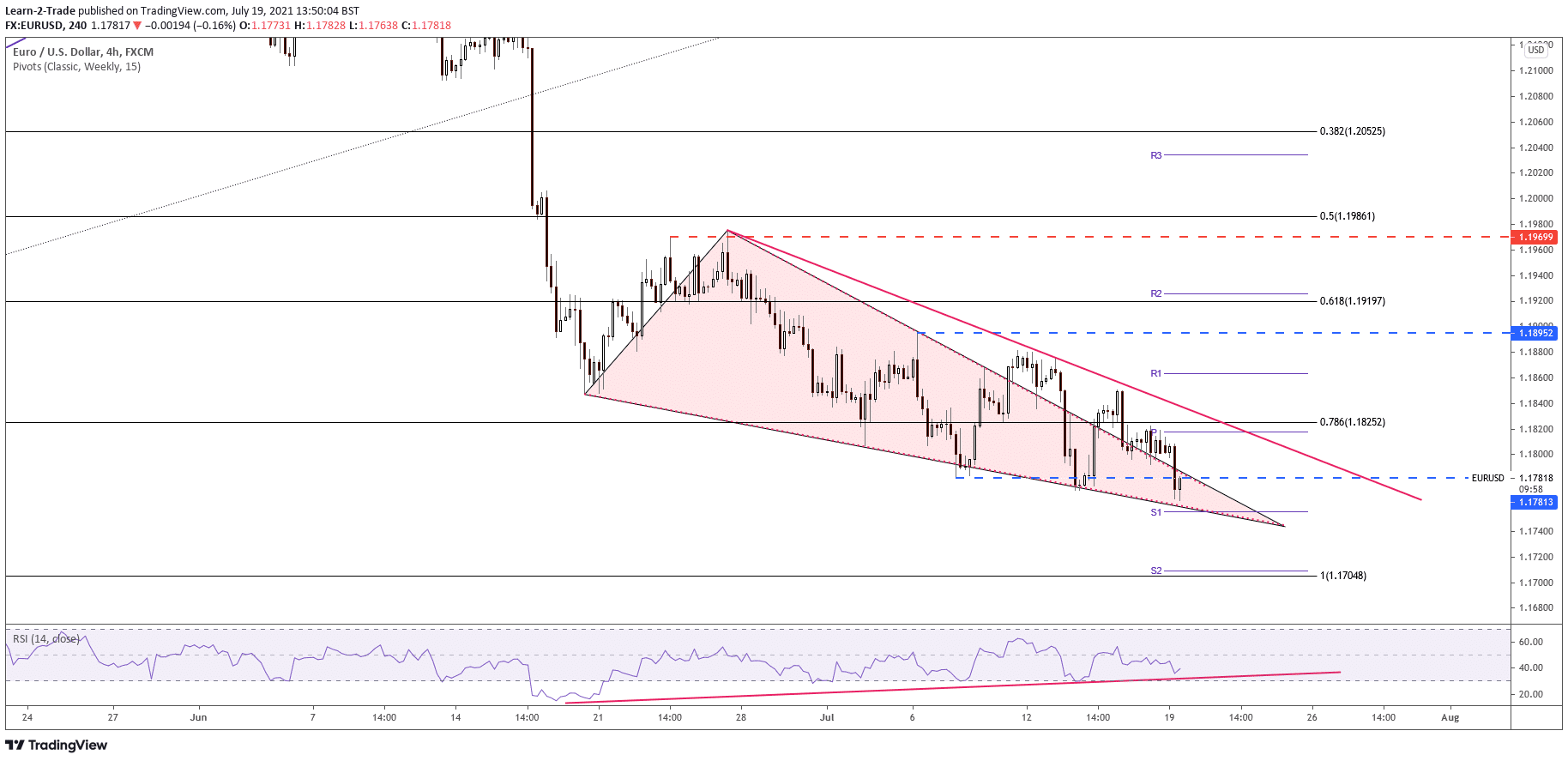 USD/JPY analysis on 4-hour chart