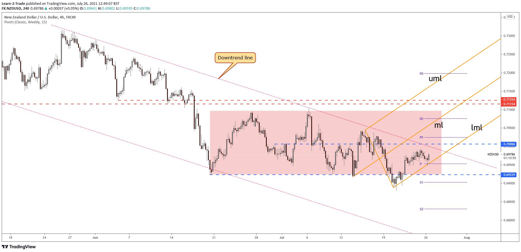 NZD/USD price on 4-hour chart