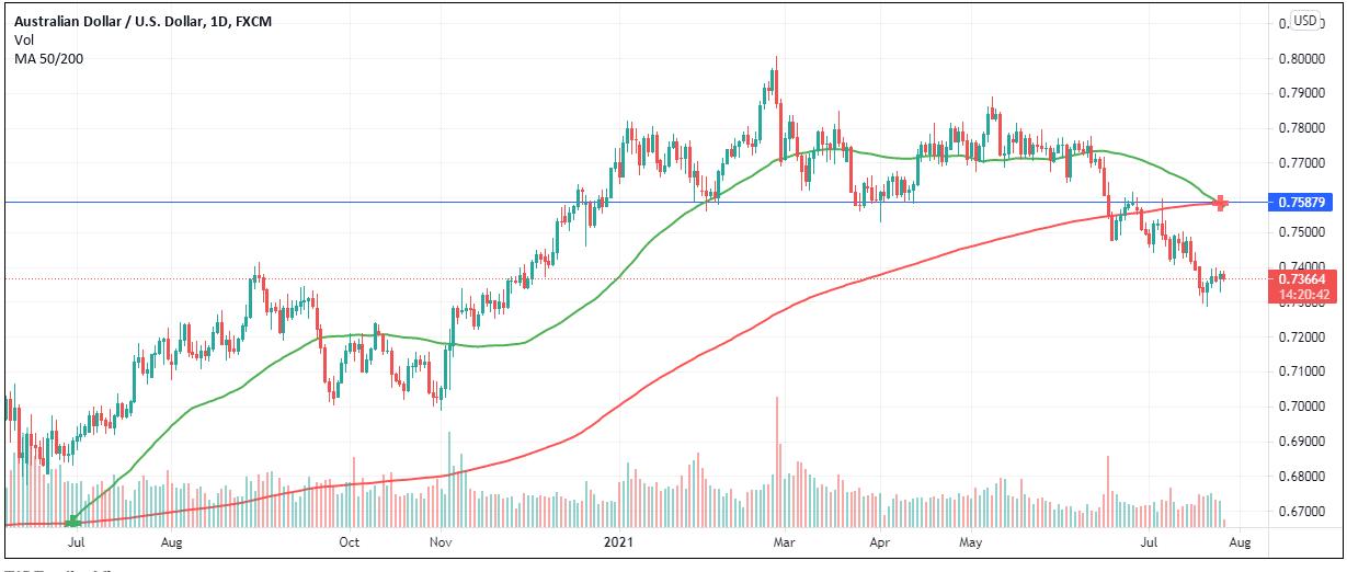 AUD/USD daily chart analysis