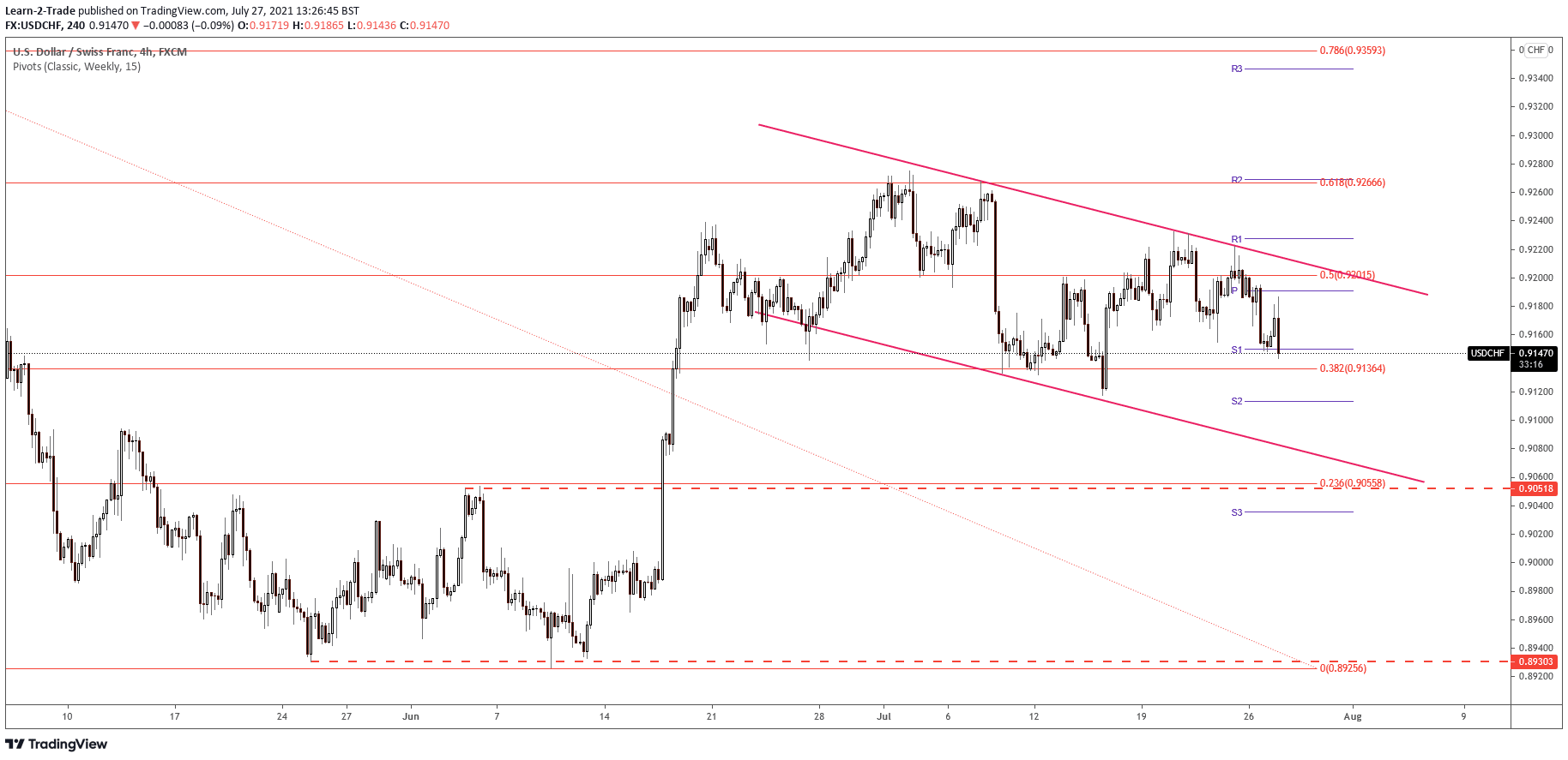 USD/CHF price on 4-hour chart
