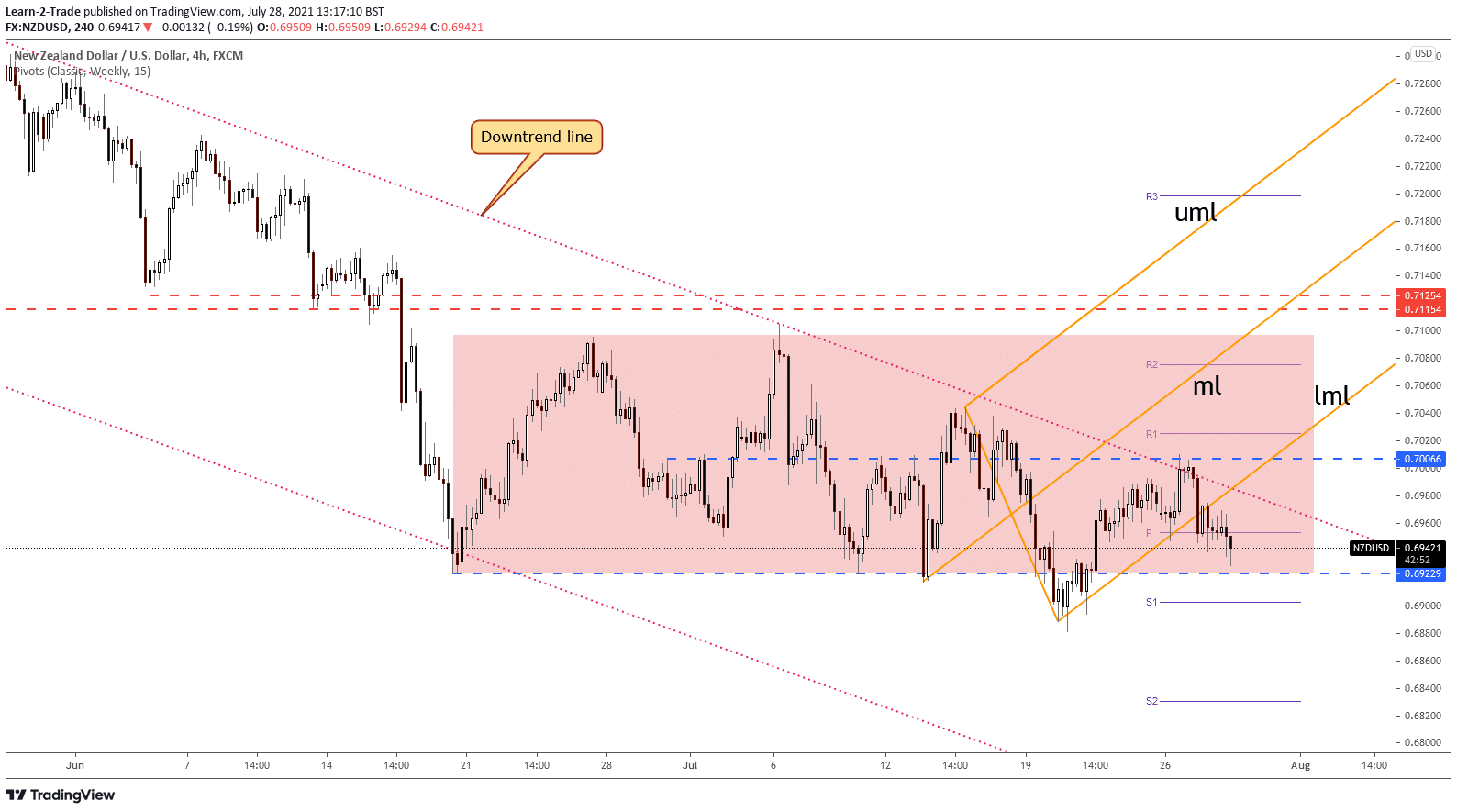 NZD/USD 4-hour price chart forecast
