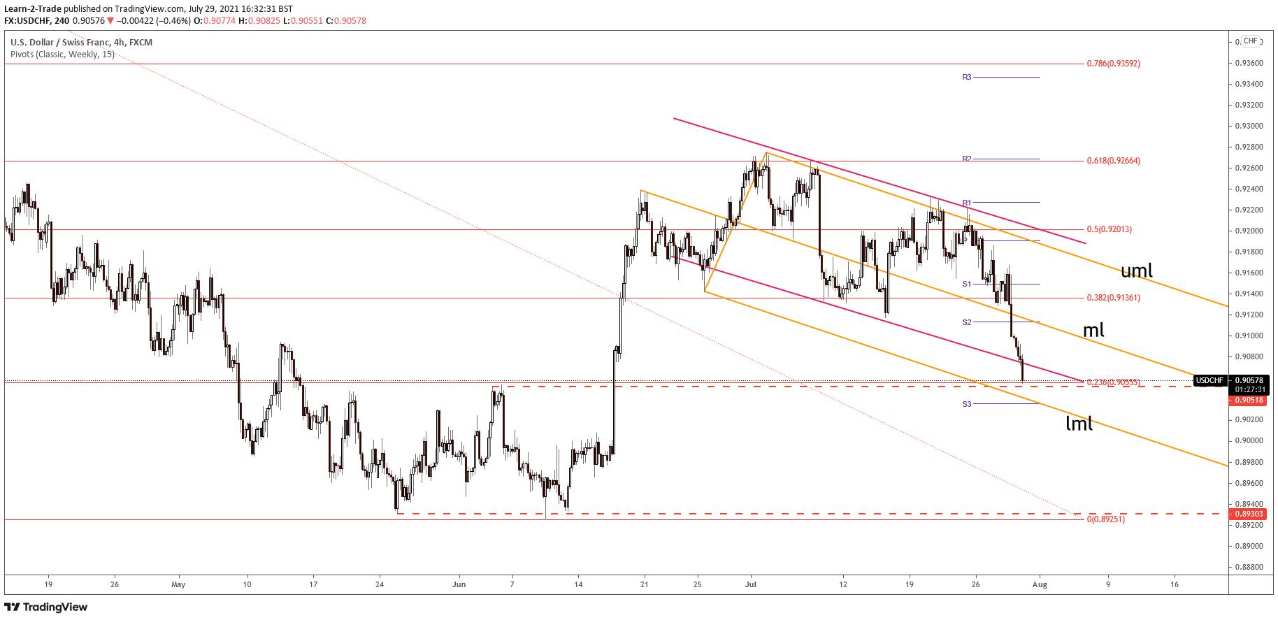 USD/CHF price n 4-hour chart