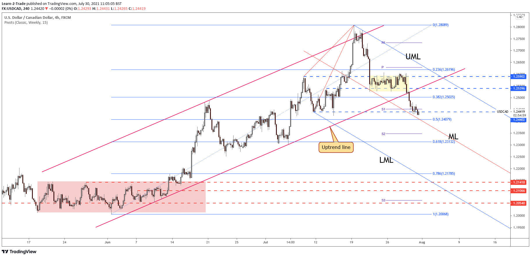 USD/CAD 4-hour price chart