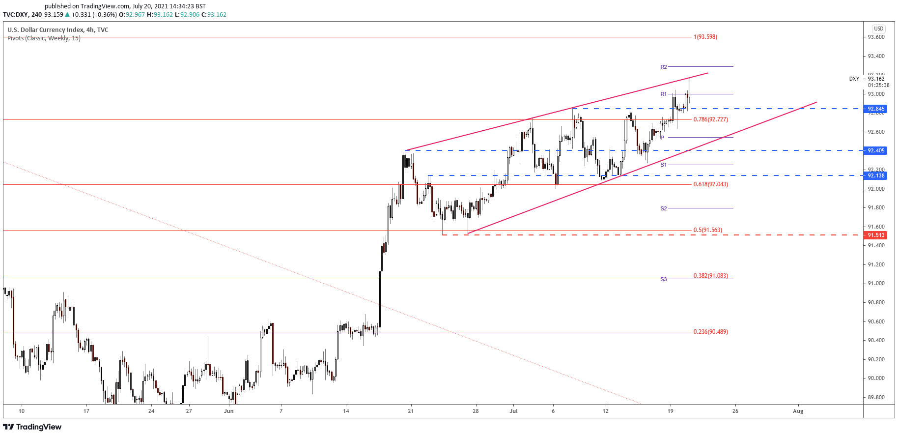 Analyse graphique DXY en 4 heures