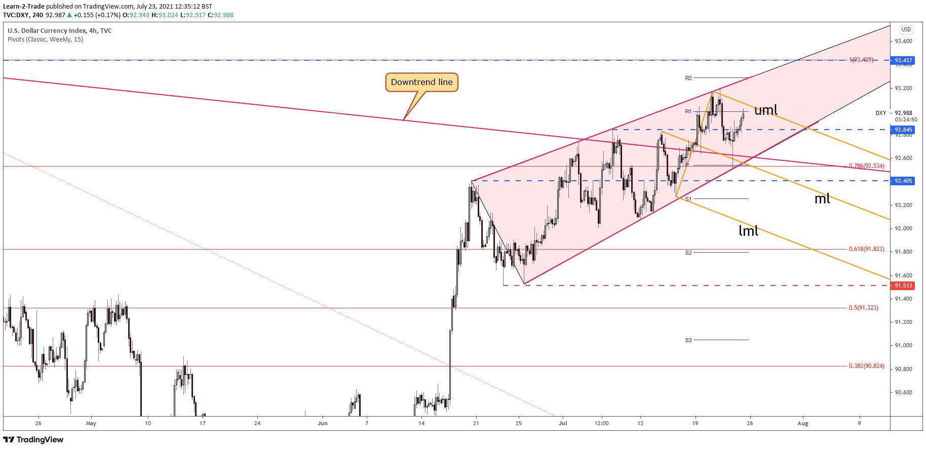 Dollar Index price rising wedge