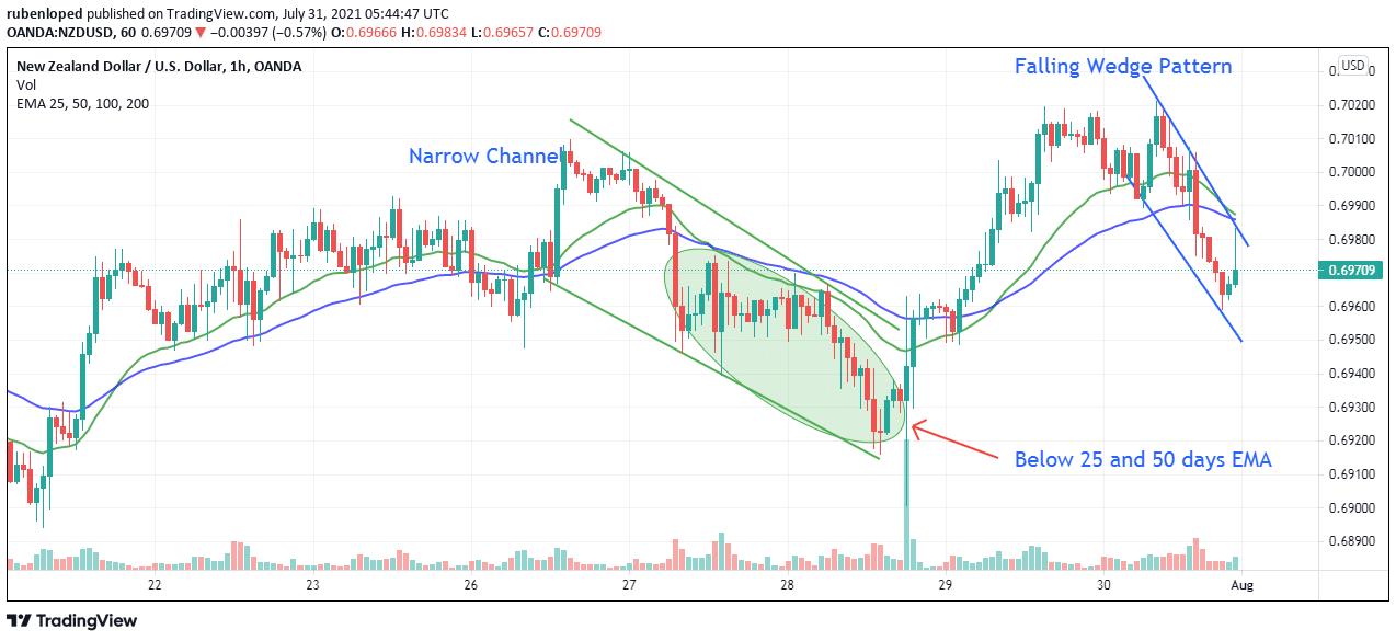 NZD/USD weekly chart analysis
