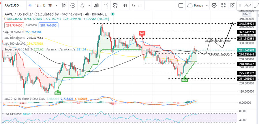 Aave Price USD Four-Hour Chart