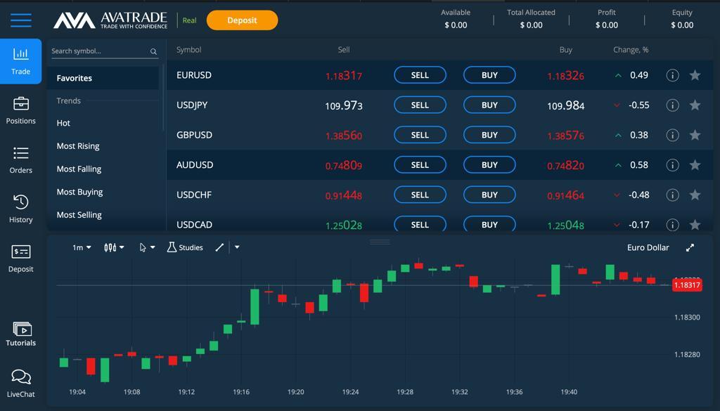 AvaTrade Trading platform
