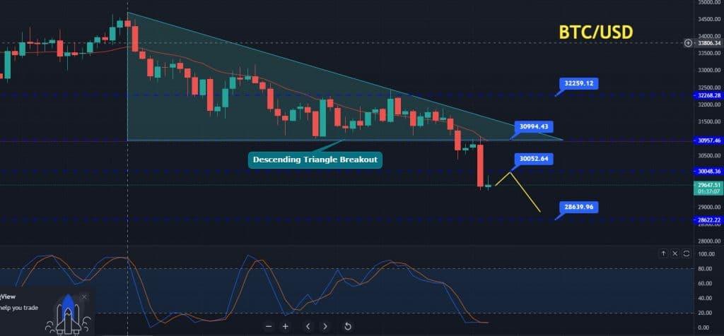 BTC/USD Price Forecast