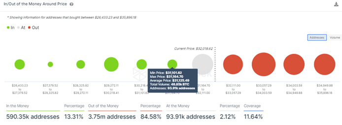 Bitcoin Price IOMAP