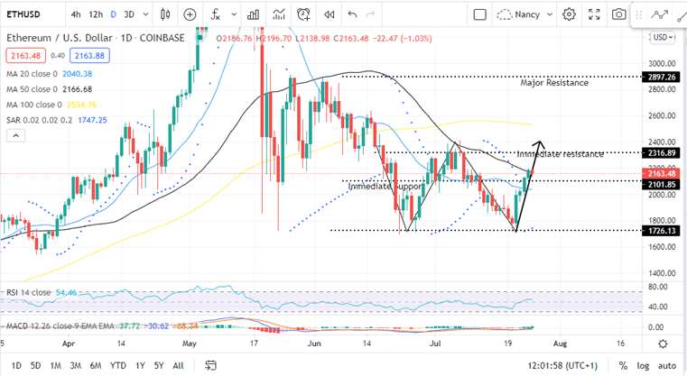 Ethereum Daily July 25