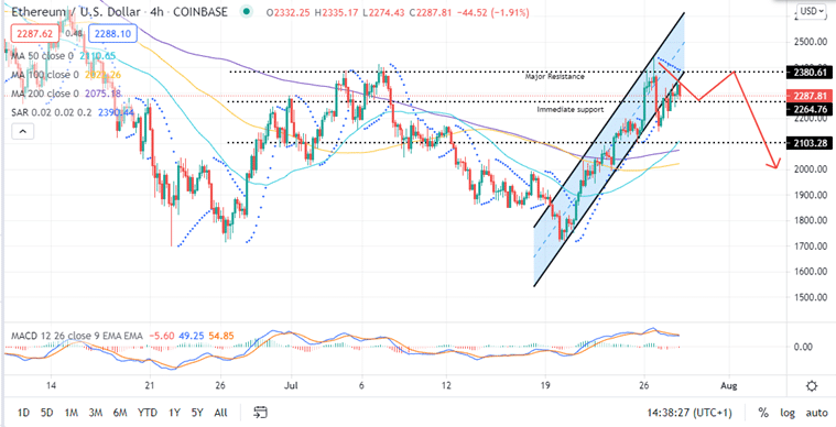 Ethereum Price Four-Hour Chart