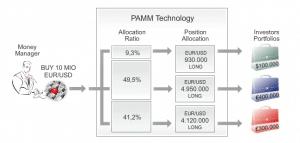 PAMM technology infographic