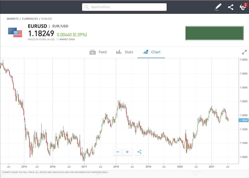 eToro EUR/USD chart - best forex scalping strategy