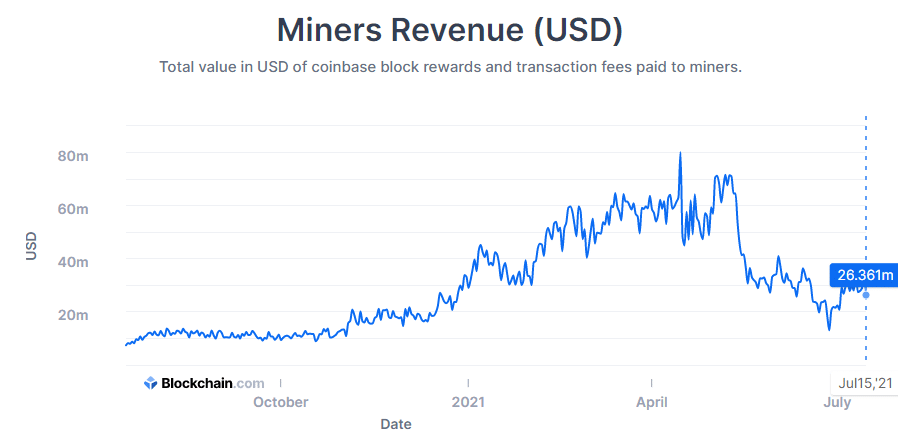 Bitcoin mining revenue after difficulty adjustment