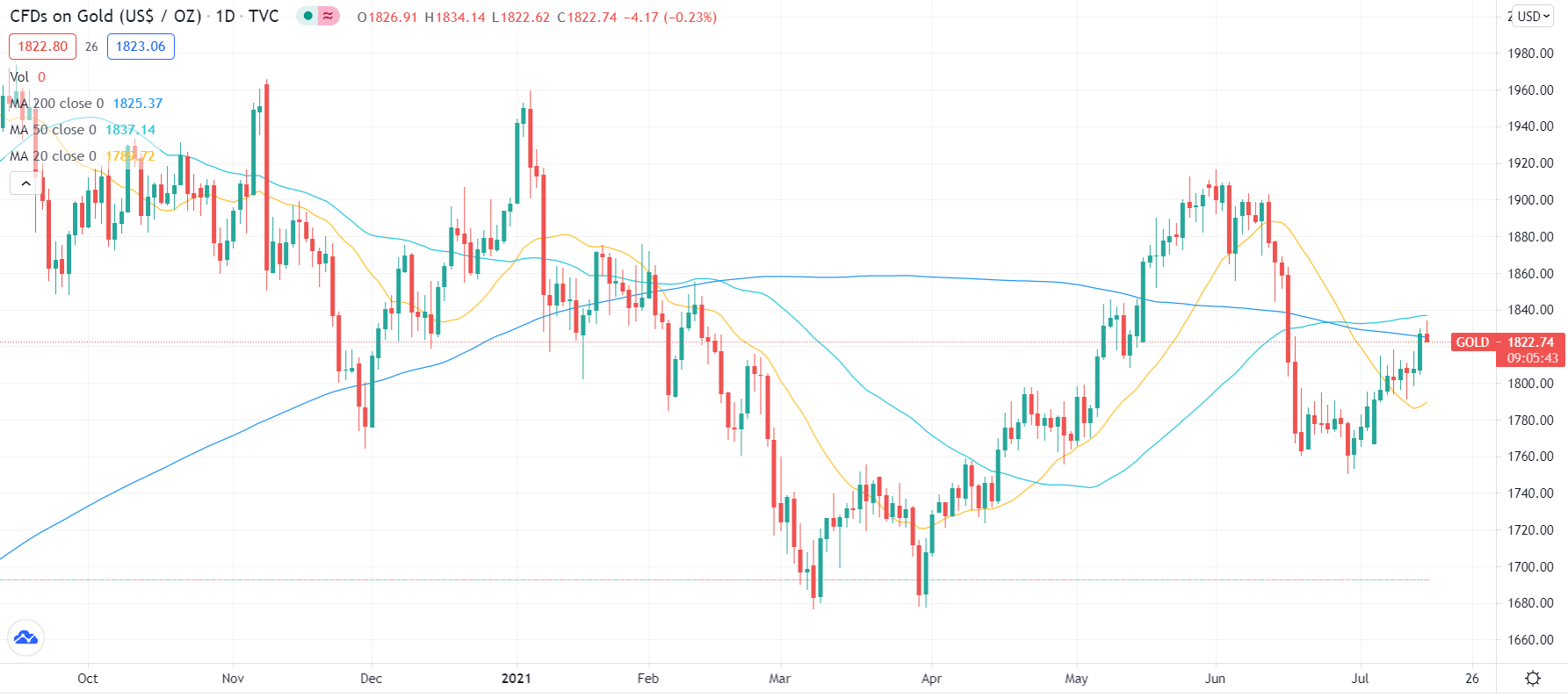 Gold price on daily chart