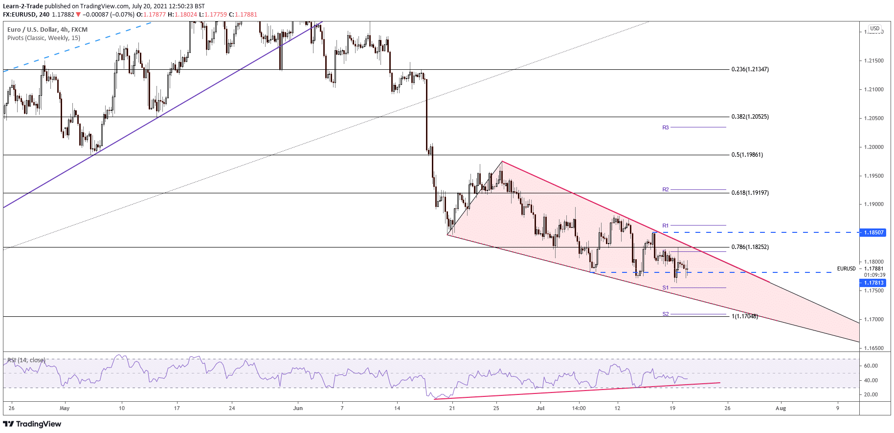 EUR/USD 4-hour chart outlook
