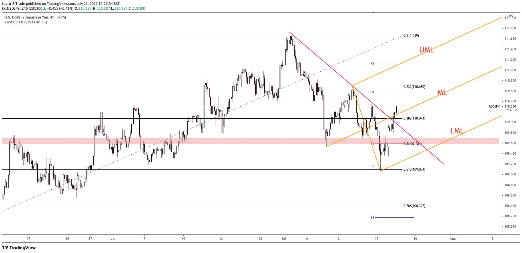 USD/JPY price analysis on 4-hour chart