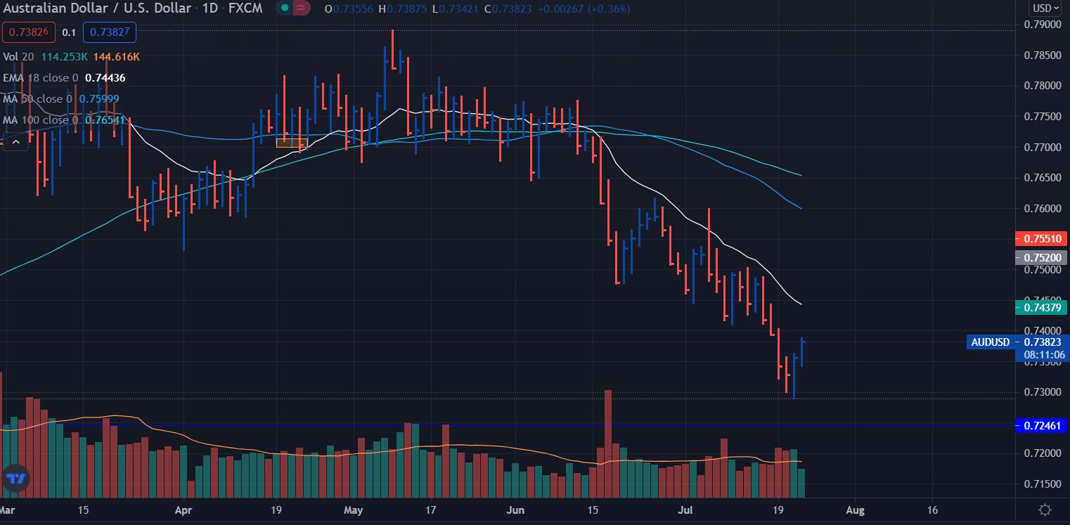 AUD/USD price analysis daily chart